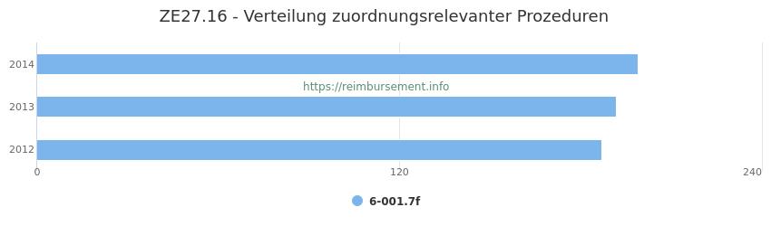 ZE27.16 Verteilung und Anzahl der zuordnungsrelevanten Prozeduren (OPS Codes) zum Zusatzentgelt (ZE) pro Jahr