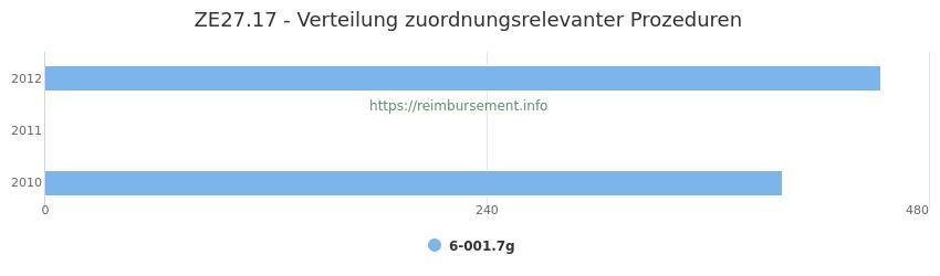 ZE27.17 Verteilung und Anzahl der zuordnungsrelevanten Prozeduren (OPS Codes) zum Zusatzentgelt (ZE) pro Jahr