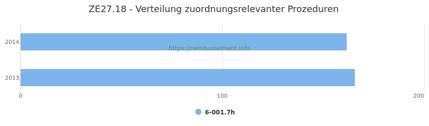 ZE27.18 Verteilung und Anzahl der zuordnungsrelevanten Prozeduren (OPS Codes) zum Zusatzentgelt (ZE) pro Jahr