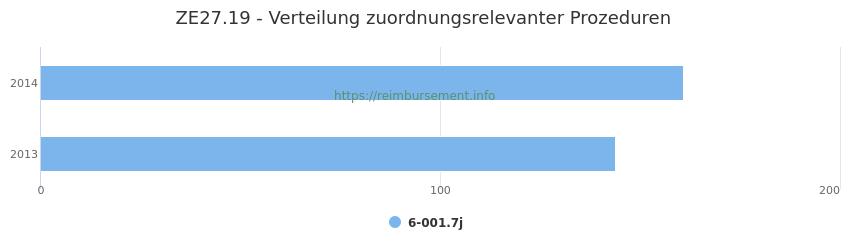 ZE27.19 Verteilung und Anzahl der zuordnungsrelevanten Prozeduren (OPS Codes) zum Zusatzentgelt (ZE) pro Jahr