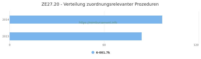 ZE27.20 Verteilung und Anzahl der zuordnungsrelevanten Prozeduren (OPS Codes) zum Zusatzentgelt (ZE) pro Jahr