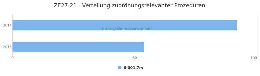 ZE27.21 Verteilung und Anzahl der zuordnungsrelevanten Prozeduren (OPS Codes) zum Zusatzentgelt (ZE) pro Jahr