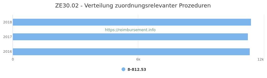 ZE30.02 Verteilung und Anzahl der zuordnungsrelevanten Prozeduren (OPS Codes) zum Zusatzentgelt (ZE) pro Jahr