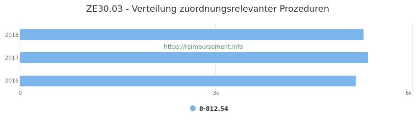 ZE30.03 Verteilung und Anzahl der zuordnungsrelevanten Prozeduren (OPS Codes) zum Zusatzentgelt (ZE) pro Jahr