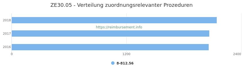 ZE30.05 Verteilung und Anzahl der zuordnungsrelevanten Prozeduren (OPS Codes) zum Zusatzentgelt (ZE) pro Jahr