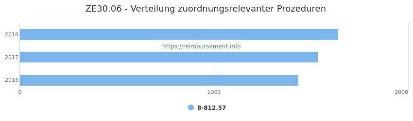 ZE30.06 Verteilung und Anzahl der zuordnungsrelevanten Prozeduren (OPS Codes) zum Zusatzentgelt (ZE) pro Jahr