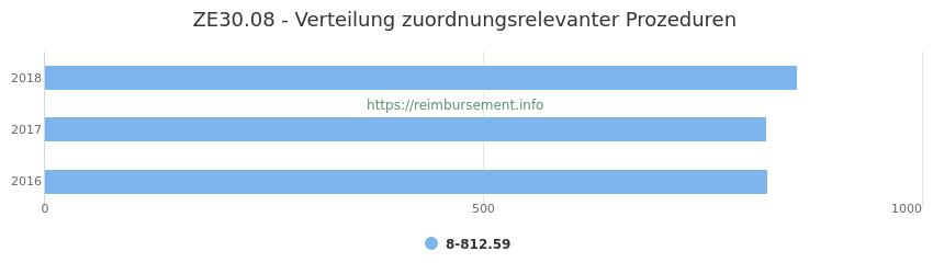 ZE30.08 Verteilung und Anzahl der zuordnungsrelevanten Prozeduren (OPS Codes) zum Zusatzentgelt (ZE) pro Jahr