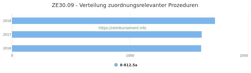 ZE30.09 Verteilung und Anzahl der zuordnungsrelevanten Prozeduren (OPS Codes) zum Zusatzentgelt (ZE) pro Jahr