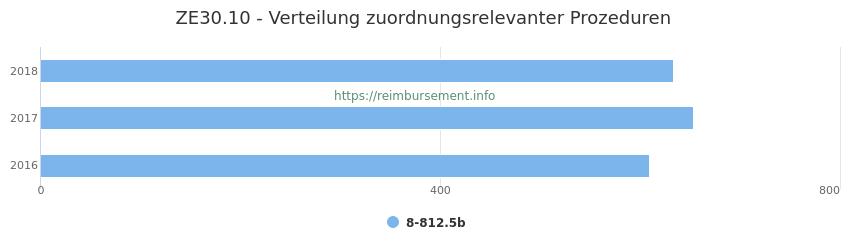 ZE30.10 Verteilung und Anzahl der zuordnungsrelevanten Prozeduren (OPS Codes) zum Zusatzentgelt (ZE) pro Jahr