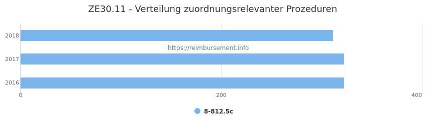 ZE30.11 Verteilung und Anzahl der zuordnungsrelevanten Prozeduren (OPS Codes) zum Zusatzentgelt (ZE) pro Jahr