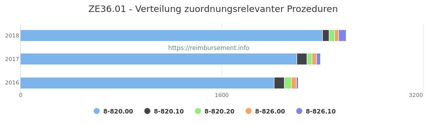 ZE36.01 Verteilung und Anzahl der zuordnungsrelevanten Prozeduren (OPS Codes) zum Zusatzentgelt (ZE) pro Jahr