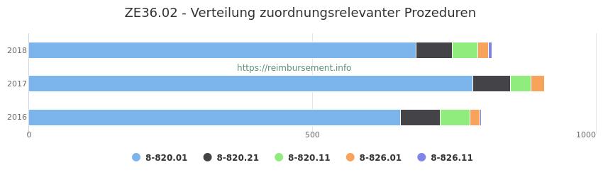 ZE36.02 Verteilung und Anzahl der zuordnungsrelevanten Prozeduren (OPS Codes) zum Zusatzentgelt (ZE) pro Jahr