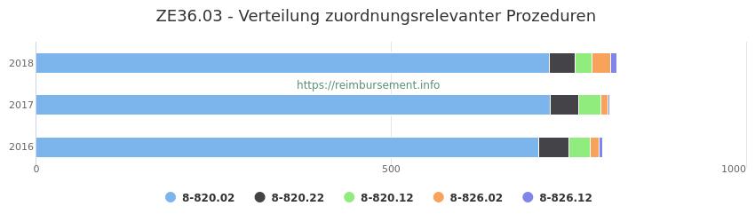 ZE36.03 Verteilung und Anzahl der zuordnungsrelevanten Prozeduren (OPS Codes) zum Zusatzentgelt (ZE) pro Jahr