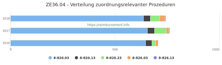 ZE36.04 Verteilung und Anzahl der zuordnungsrelevanten Prozeduren (OPS Codes) zum Zusatzentgelt (ZE) pro Jahr