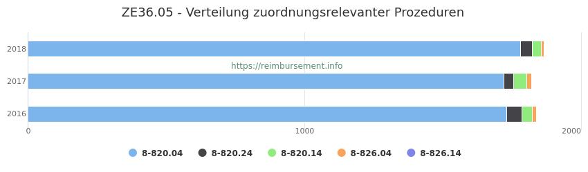 ZE36.05 Verteilung und Anzahl der zuordnungsrelevanten Prozeduren (OPS Codes) zum Zusatzentgelt (ZE) pro Jahr