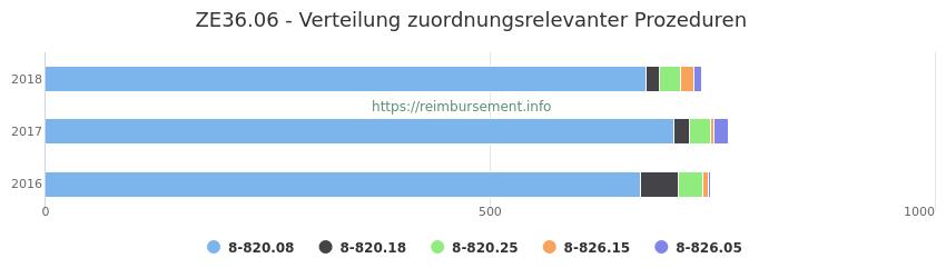 ZE36.06 Verteilung und Anzahl der zuordnungsrelevanten Prozeduren (OPS Codes) zum Zusatzentgelt (ZE) pro Jahr