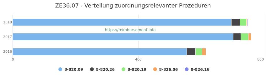 ZE36.07 Verteilung und Anzahl der zuordnungsrelevanten Prozeduren (OPS Codes) zum Zusatzentgelt (ZE) pro Jahr