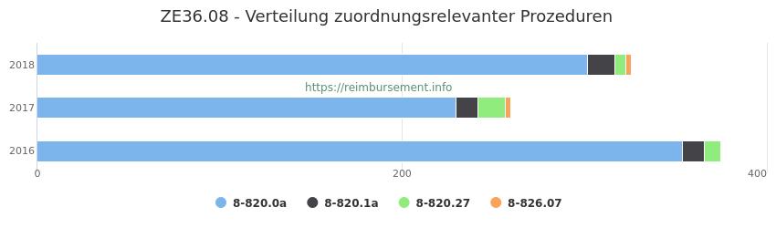 ZE36.08 Verteilung und Anzahl der zuordnungsrelevanten Prozeduren (OPS Codes) zum Zusatzentgelt (ZE) pro Jahr