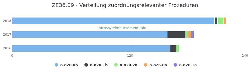 ZE36.09 Verteilung und Anzahl der zuordnungsrelevanten Prozeduren (OPS Codes) zum Zusatzentgelt (ZE) pro Jahr