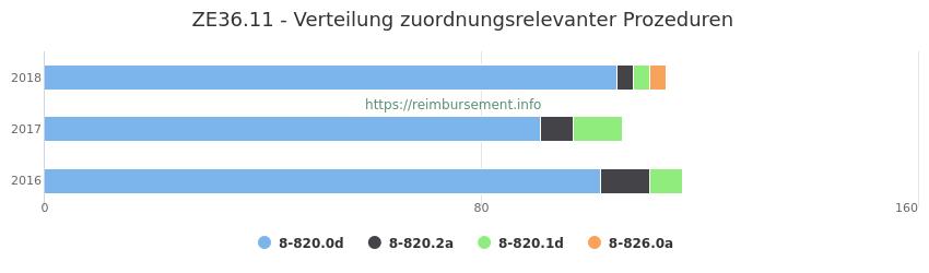ZE36.11 Verteilung und Anzahl der zuordnungsrelevanten Prozeduren (OPS Codes) zum Zusatzentgelt (ZE) pro Jahr