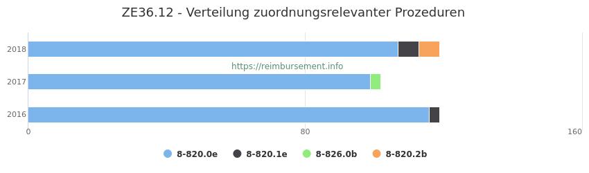 ZE36.12 Verteilung und Anzahl der zuordnungsrelevanten Prozeduren (OPS Codes) zum Zusatzentgelt (ZE) pro Jahr