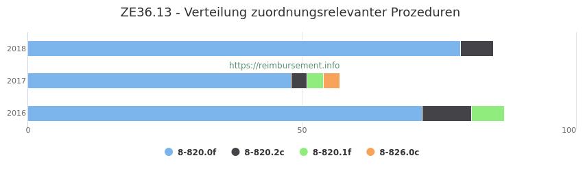 ZE36.13 Verteilung und Anzahl der zuordnungsrelevanten Prozeduren (OPS Codes) zum Zusatzentgelt (ZE) pro Jahr