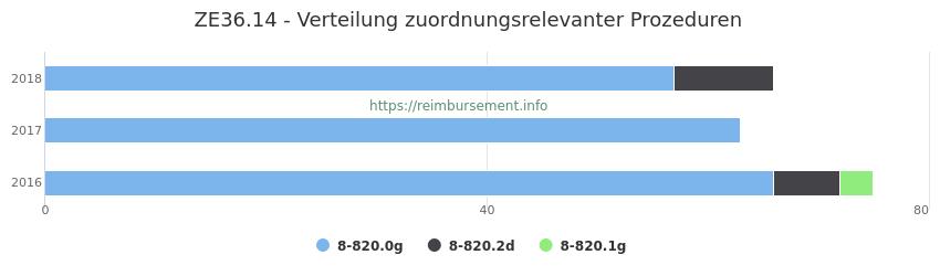 ZE36.14 Verteilung und Anzahl der zuordnungsrelevanten Prozeduren (OPS Codes) zum Zusatzentgelt (ZE) pro Jahr