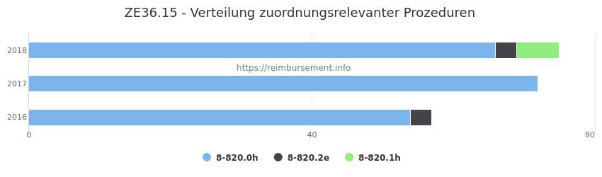 ZE36.15 Verteilung und Anzahl der zuordnungsrelevanten Prozeduren (OPS Codes) zum Zusatzentgelt (ZE) pro Jahr