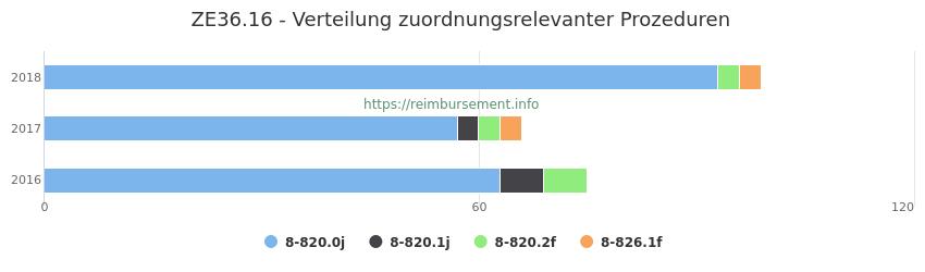 ZE36.16 Verteilung und Anzahl der zuordnungsrelevanten Prozeduren (OPS Codes) zum Zusatzentgelt (ZE) pro Jahr