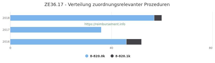 ZE36.17 Verteilung und Anzahl der zuordnungsrelevanten Prozeduren (OPS Codes) zum Zusatzentgelt (ZE) pro Jahr