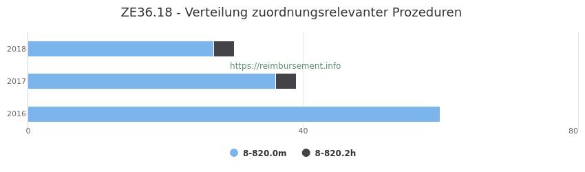 ZE36.18 Verteilung und Anzahl der zuordnungsrelevanten Prozeduren (OPS Codes) zum Zusatzentgelt (ZE) pro Jahr