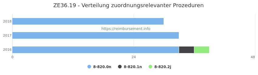 ZE36.19 Verteilung und Anzahl der zuordnungsrelevanten Prozeduren (OPS Codes) zum Zusatzentgelt (ZE) pro Jahr