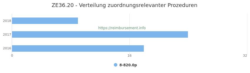 ZE36.20 Verteilung und Anzahl der zuordnungsrelevanten Prozeduren (OPS Codes) zum Zusatzentgelt (ZE) pro Jahr
