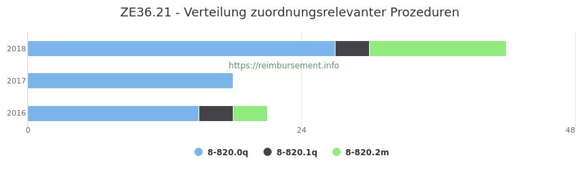 ZE36.21 Verteilung und Anzahl der zuordnungsrelevanten Prozeduren (OPS Codes) zum Zusatzentgelt (ZE) pro Jahr