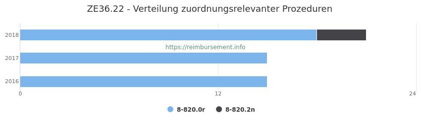ZE36.22 Verteilung und Anzahl der zuordnungsrelevanten Prozeduren (OPS Codes) zum Zusatzentgelt (ZE) pro Jahr