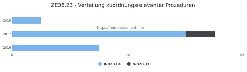 ZE36.23 Verteilung und Anzahl der zuordnungsrelevanten Prozeduren (OPS Codes) zum Zusatzentgelt (ZE) pro Jahr