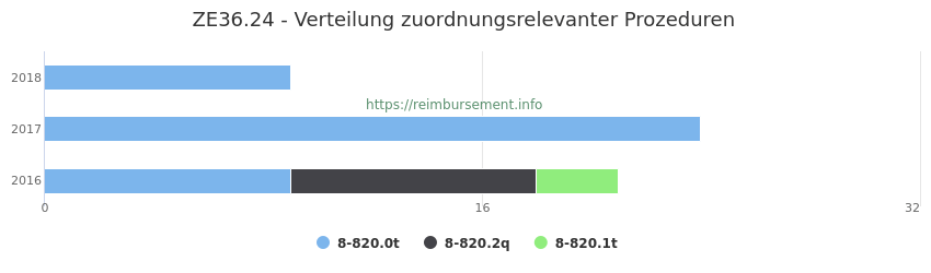 ZE36.24 Verteilung und Anzahl der zuordnungsrelevanten Prozeduren (OPS Codes) zum Zusatzentgelt (ZE) pro Jahr