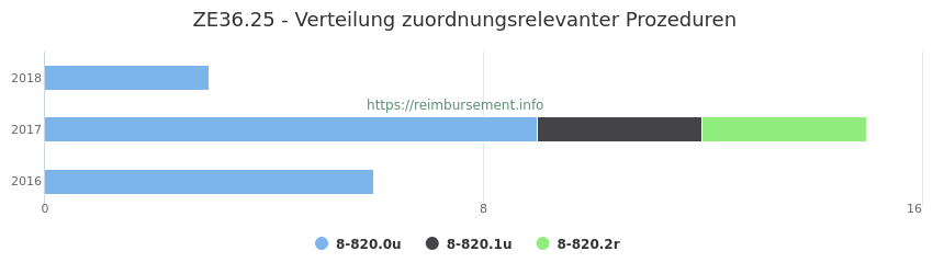 ZE36.25 Verteilung und Anzahl der zuordnungsrelevanten Prozeduren (OPS Codes) zum Zusatzentgelt (ZE) pro Jahr