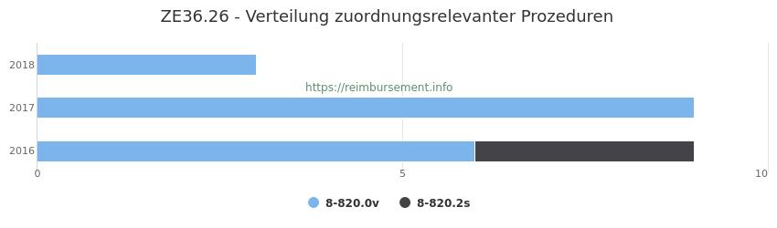 ZE36.26 Verteilung und Anzahl der zuordnungsrelevanten Prozeduren (OPS Codes) zum Zusatzentgelt (ZE) pro Jahr