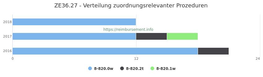 ZE36.27 Verteilung und Anzahl der zuordnungsrelevanten Prozeduren (OPS Codes) zum Zusatzentgelt (ZE) pro Jahr