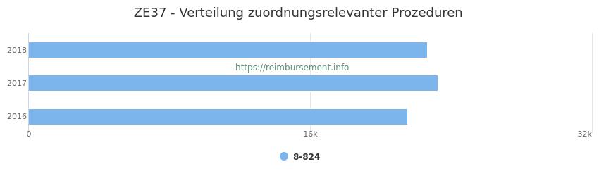 ZE37 Verteilung und Anzahl der zuordnungsrelevanten Prozeduren (OPS Codes) zum Zusatzentgelt (ZE) pro Jahr