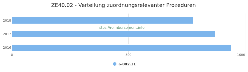 ZE40.02 Verteilung und Anzahl der zuordnungsrelevanten Prozeduren (OPS Codes) zum Zusatzentgelt (ZE) pro Jahr