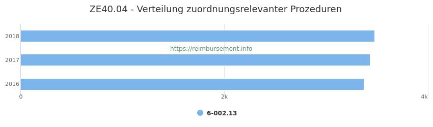 ZE40.04 Verteilung und Anzahl der zuordnungsrelevanten Prozeduren (OPS Codes) zum Zusatzentgelt (ZE) pro Jahr