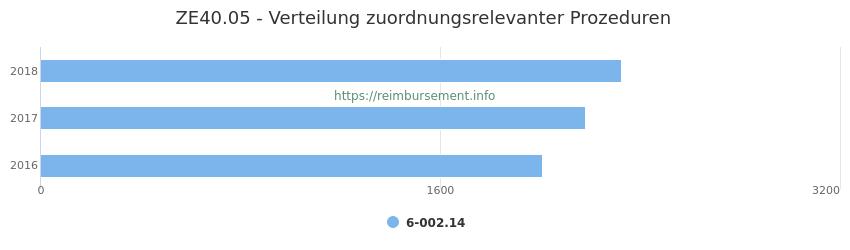 ZE40.05 Verteilung und Anzahl der zuordnungsrelevanten Prozeduren (OPS Codes) zum Zusatzentgelt (ZE) pro Jahr