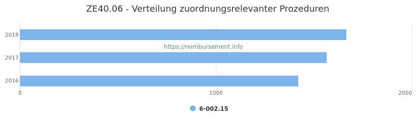 ZE40.06 Verteilung und Anzahl der zuordnungsrelevanten Prozeduren (OPS Codes) zum Zusatzentgelt (ZE) pro Jahr