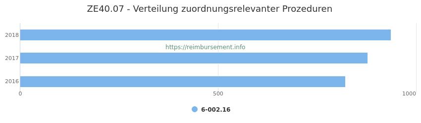 ZE40.07 Verteilung und Anzahl der zuordnungsrelevanten Prozeduren (OPS Codes) zum Zusatzentgelt (ZE) pro Jahr