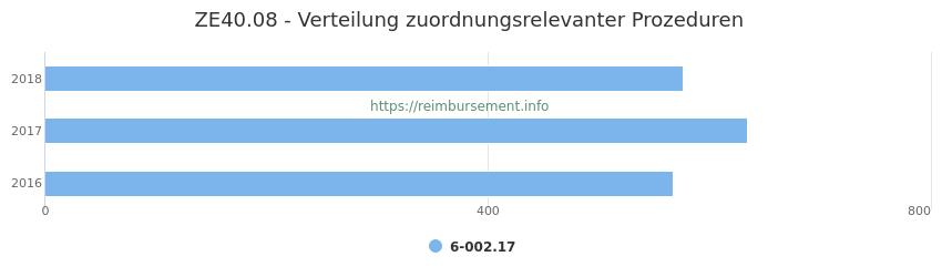 ZE40.08 Verteilung und Anzahl der zuordnungsrelevanten Prozeduren (OPS Codes) zum Zusatzentgelt (ZE) pro Jahr