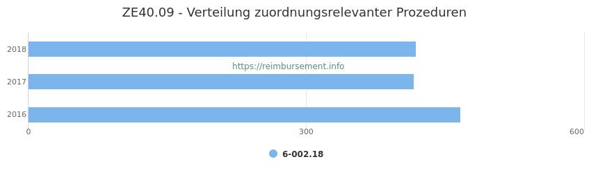 ZE40.09 Verteilung und Anzahl der zuordnungsrelevanten Prozeduren (OPS Codes) zum Zusatzentgelt (ZE) pro Jahr