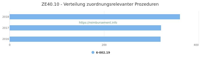 ZE40.10 Verteilung und Anzahl der zuordnungsrelevanten Prozeduren (OPS Codes) zum Zusatzentgelt (ZE) pro Jahr