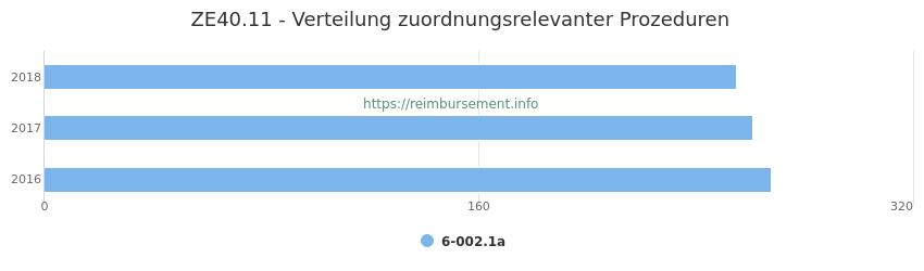 ZE40.11 Verteilung und Anzahl der zuordnungsrelevanten Prozeduren (OPS Codes) zum Zusatzentgelt (ZE) pro Jahr
